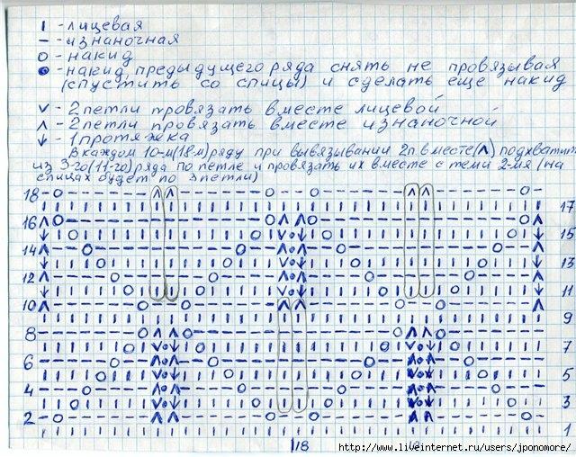 Узоры Миссони: вязание на спицах 1