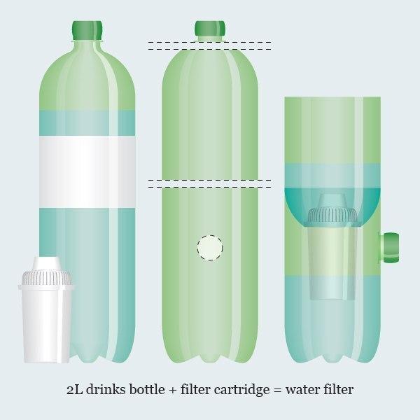Сделать фильтр для воды своими руками из песка