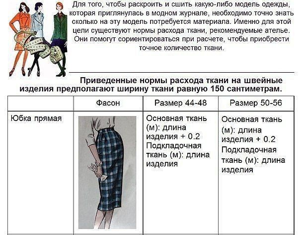 Нормы расхода ткани при шитье: рекомендации ателье