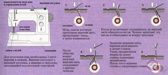 Настройки швейной машинки